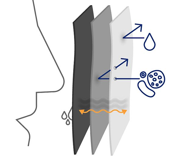 aufbau-monoart-mundschutzmaske-3-lagen